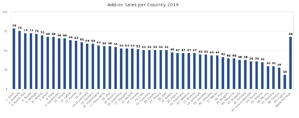 Add-on Sales Rate per Country