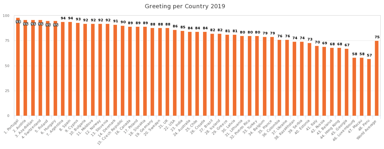 Greeting Rate per Country